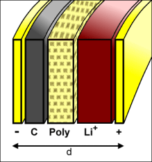 Schematic Li-polymer battery.
