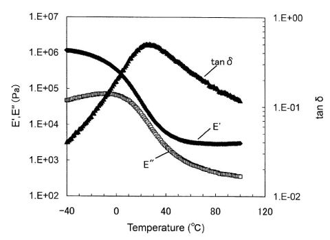 Storage- and Loss modulus and damping vs temperature at 1Hz