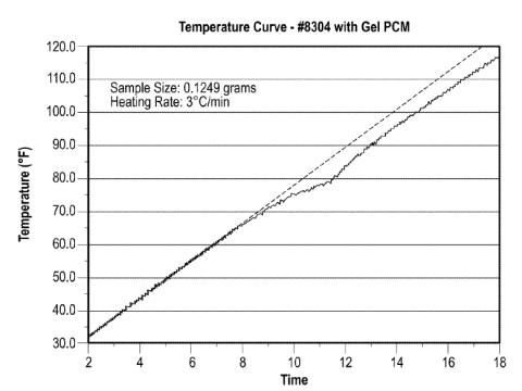 "Effect of ""gel PCM"" on heating rate of flexible foam according to the invention."