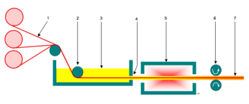 Diagram of the Putrusion Process (Wikipedia)