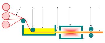 Diagram of the Putrusion Process (Wikipedia)