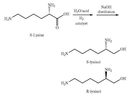 Preparation of the two lysionol enantiomers from lysine.