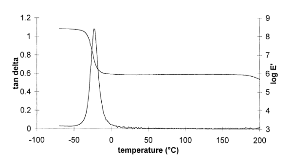 "1Hz DMTA trace of ICI's ""perfect elastomer""."